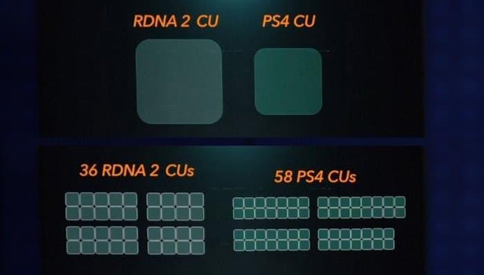 ps4 pro vs ps5 характеристики